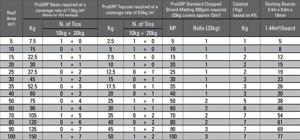 Cromar PRO GRP Fibreglass Matting - 450gsm - 6 75kg 15m²