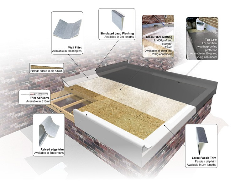 All You Need To Know About GRP | Roofinglines